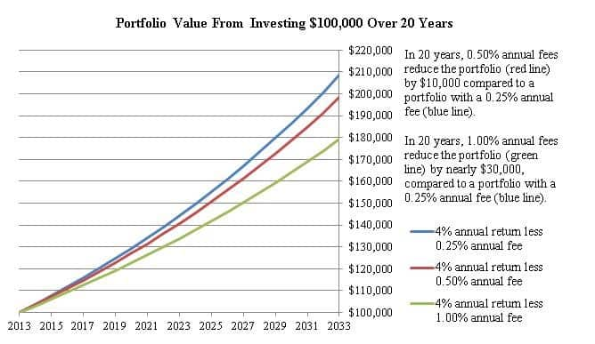 Understanding Investment Product Fees 1